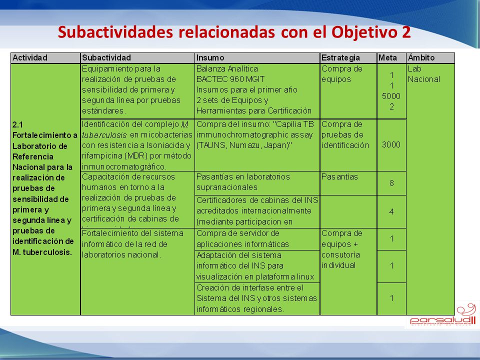 Subactividades relacionadas con el Objetivo 2
