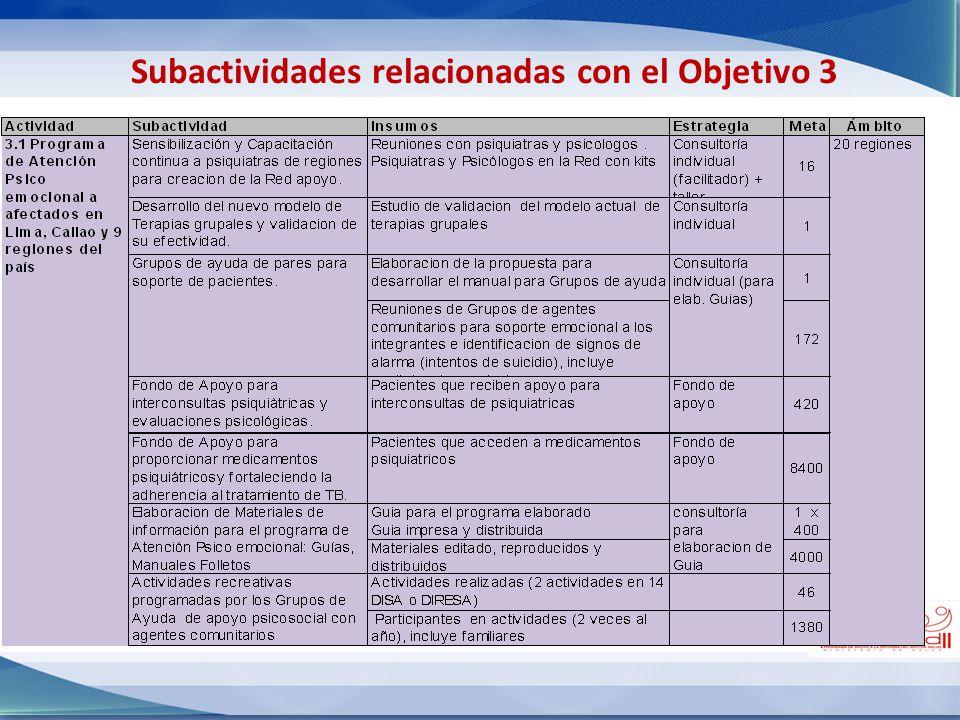 Subactividades relacionadas con el Objetivo 3