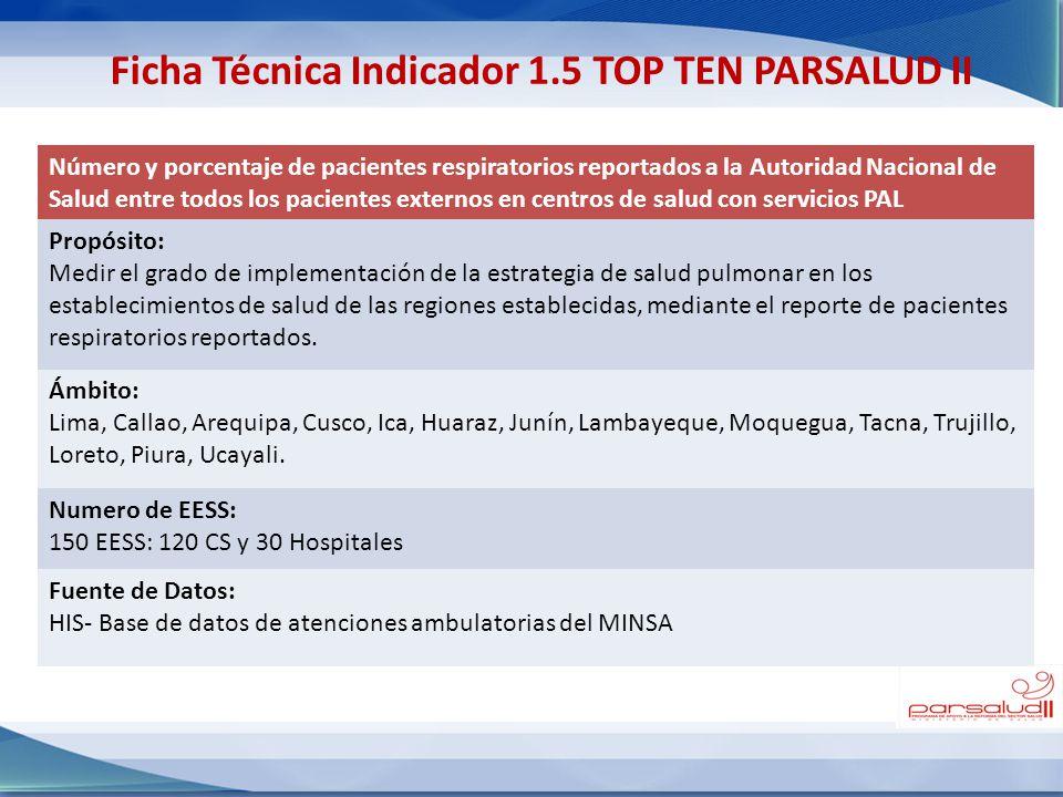 Ficha Técnica Indicador 1.5 TOP TEN PARSALUD II