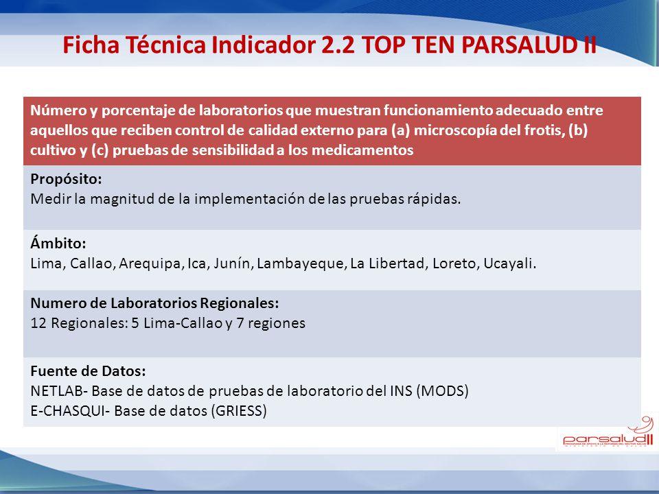 Ficha Técnica Indicador 2.2 TOP TEN PARSALUD II