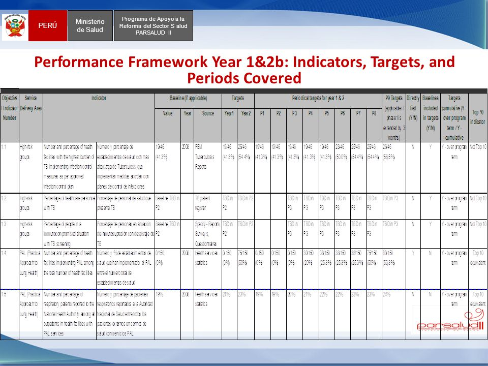 Performance Framework Year 1&2b: Indicators, Targets, and Periods Covered