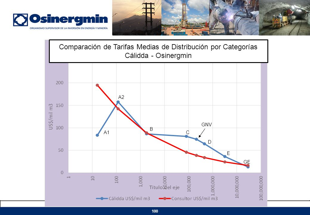 Comparación de Tarifas Medias de Distribución por Categorías