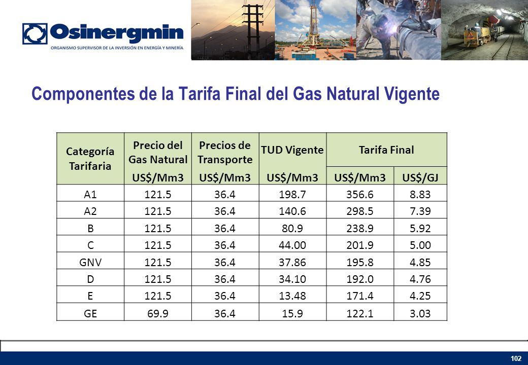 Componentes de la Tarifa Final del Gas Natural Vigente