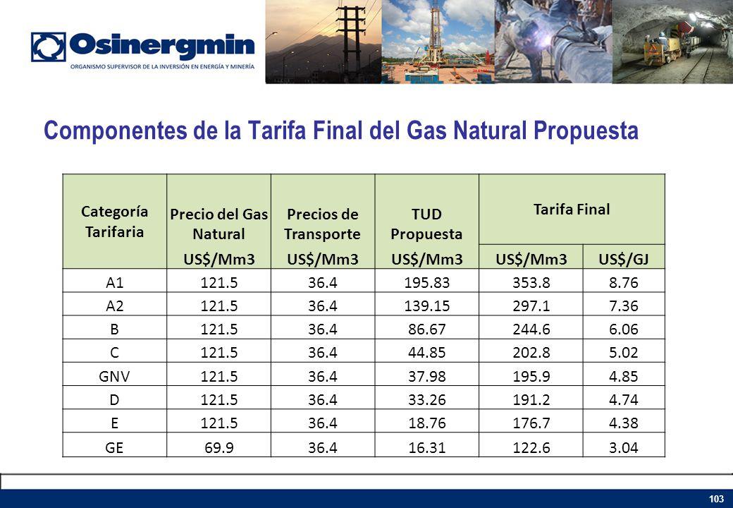 Componentes de la Tarifa Final del Gas Natural Propuesta