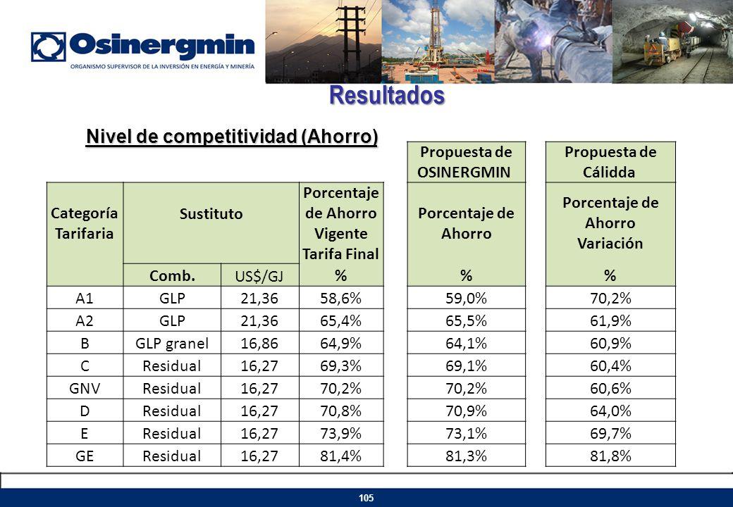 Propuesta de OSINERGMIN Porcentaje de Ahorro Vigente Tarifa Final