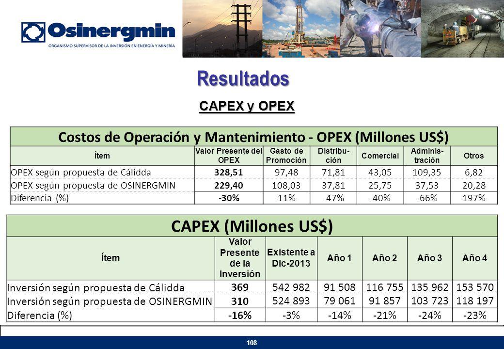 Resultados CAPEX (Millones US$)