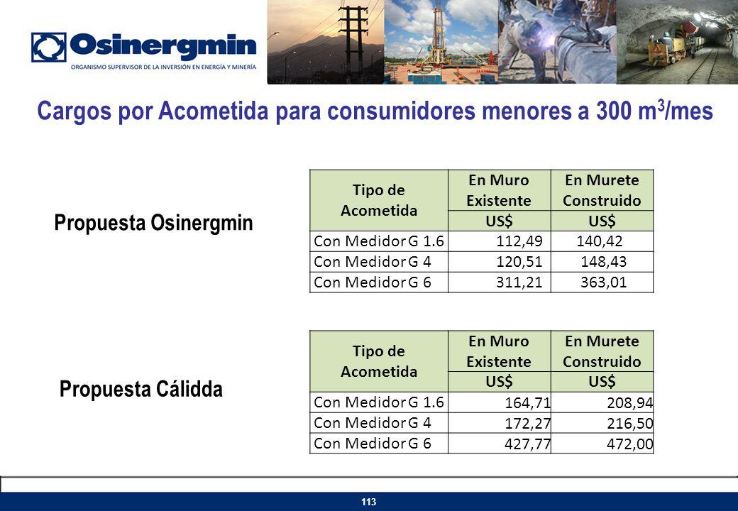 Cargos por Acometida para consumidores menores a 300 m3/mes