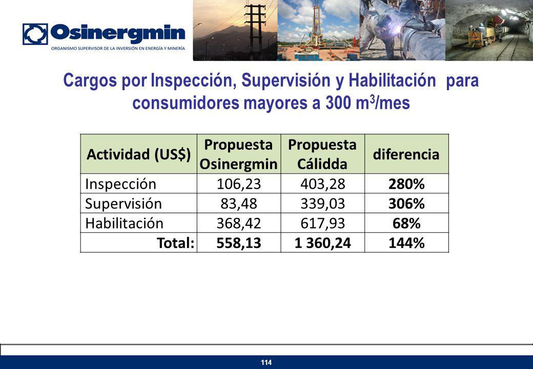 Cargos por Inspección, Supervisión y Habilitación para consumidores mayores a 300 m3/mes