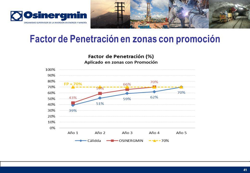Factor de Penetración en zonas con promoción