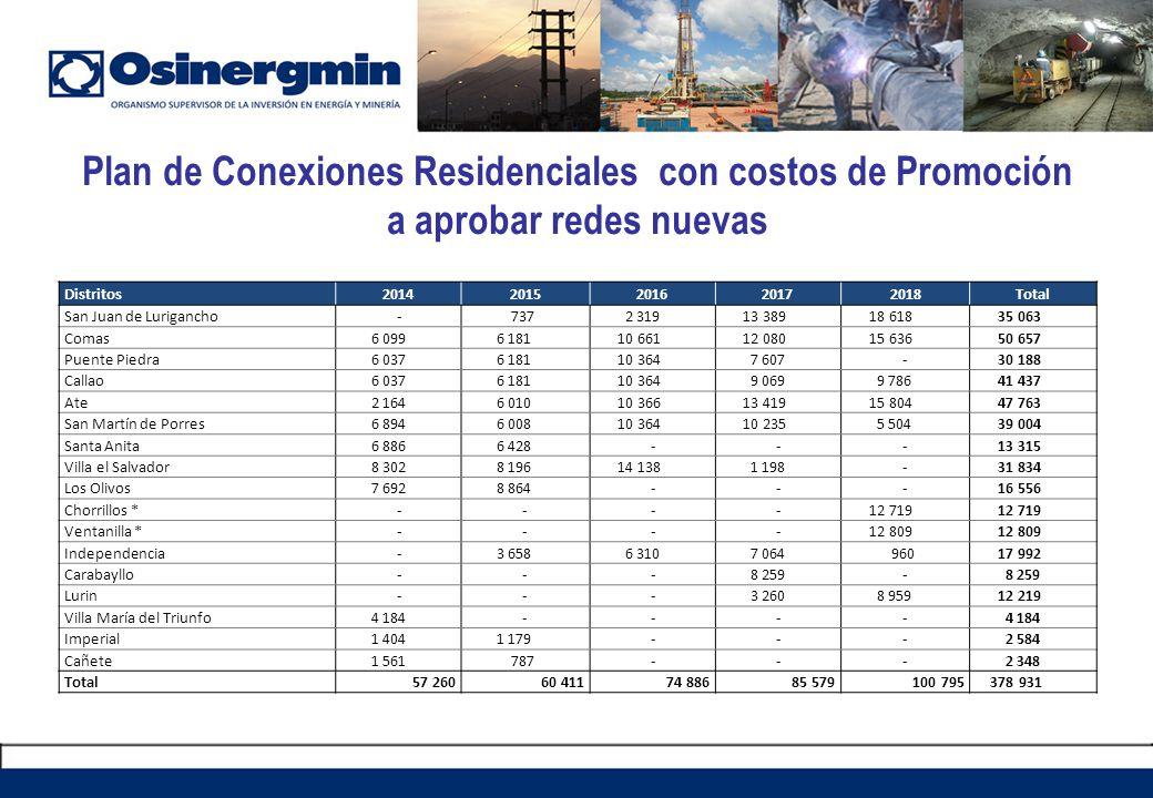 Plan de Conexiones Residenciales con costos de Promoción a aprobar redes nuevas
