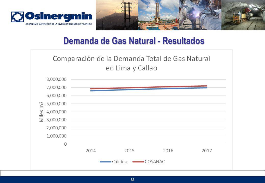 Demanda de Gas Natural - Resultados