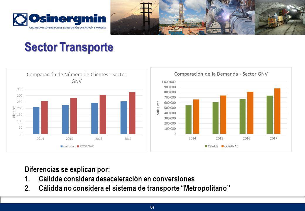 Sector Transporte Diferencias se explican por: