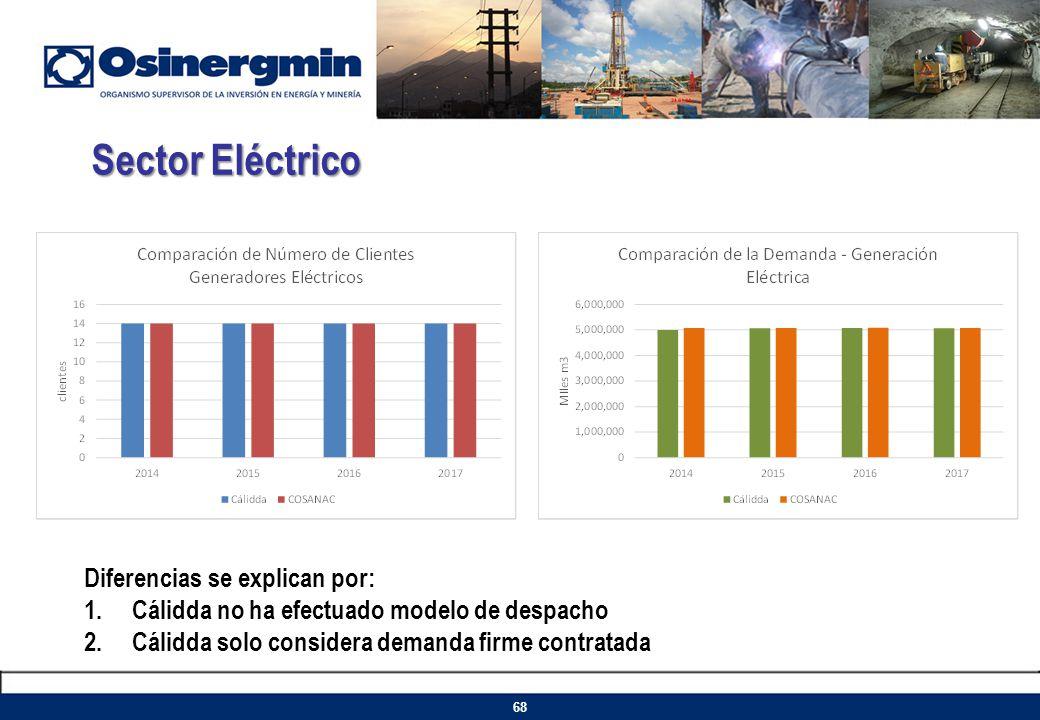 Sector Eléctrico Diferencias se explican por: