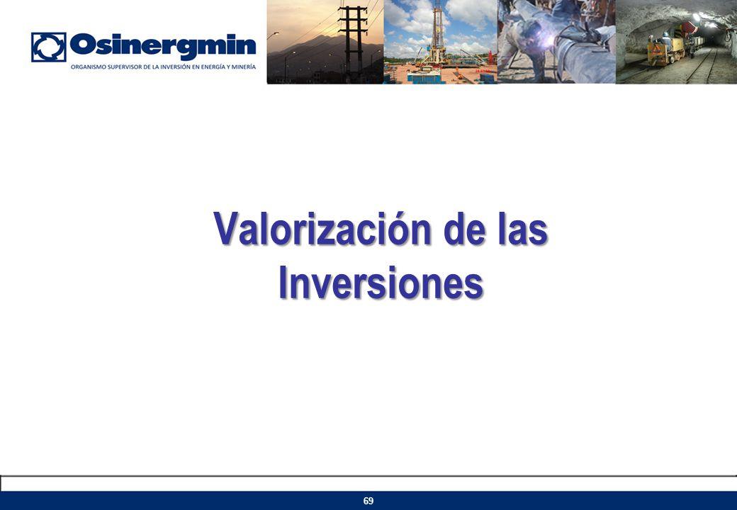 Valorización de las Inversiones