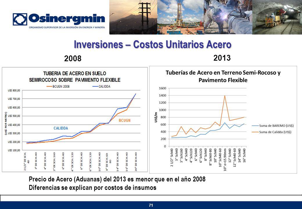 Inversiones – Costos Unitarios Acero