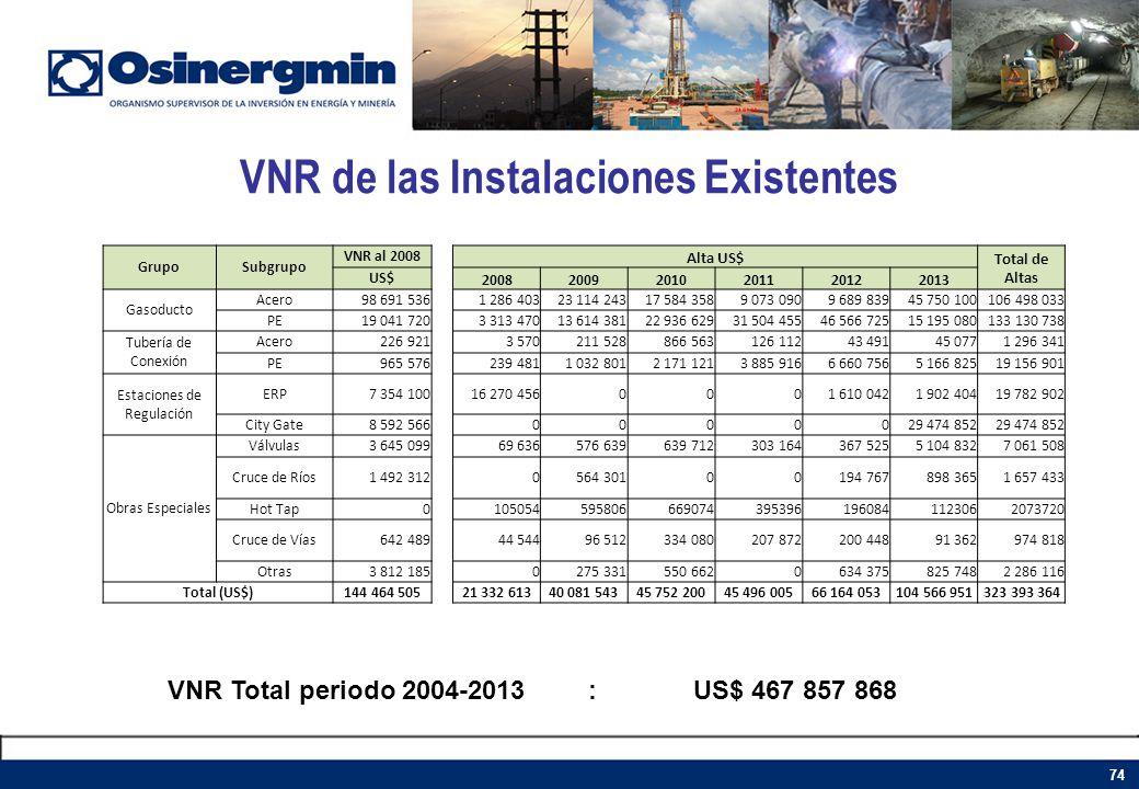 VNR de las Instalaciones Existentes