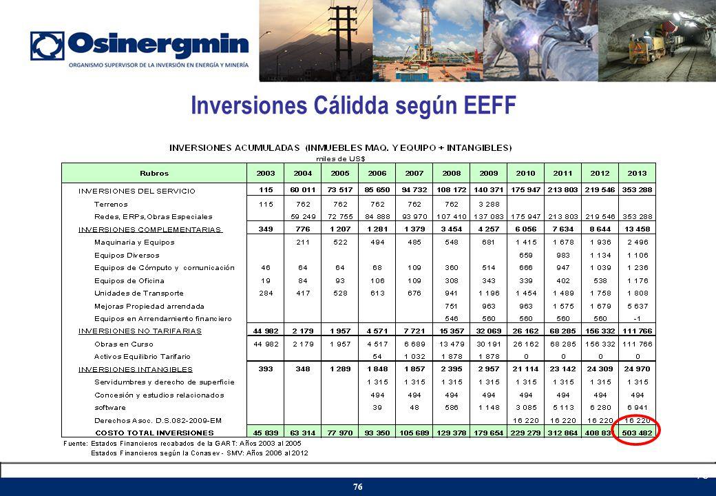 Inversiones Cálidda según EEFF