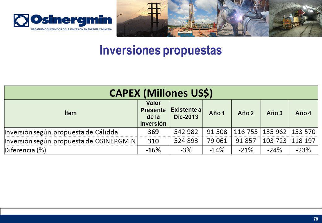 Inversiones propuestas