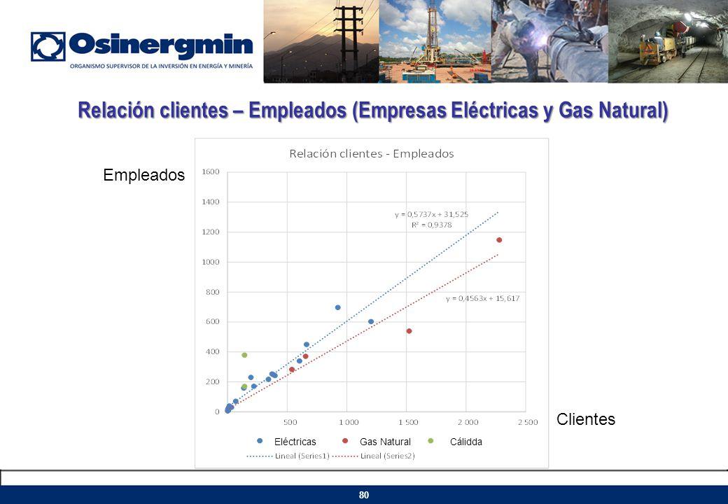 Relación clientes – Empleados (Empresas Eléctricas y Gas Natural)