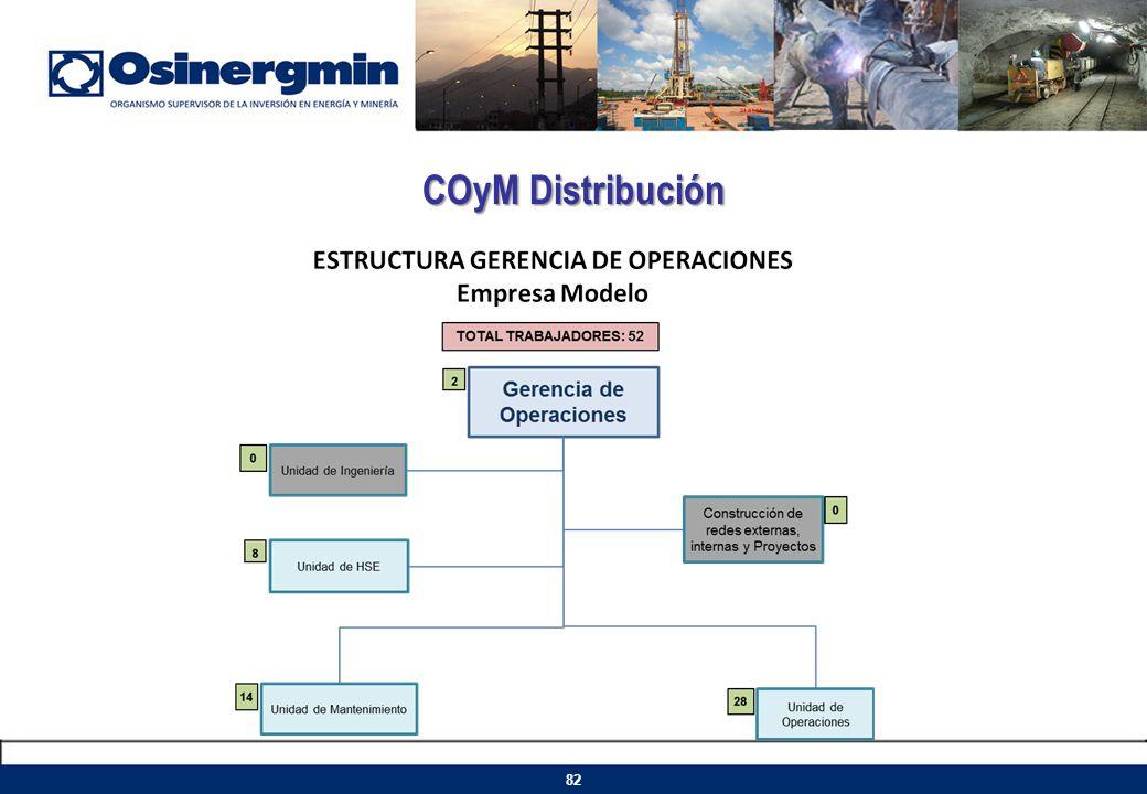 COyM Distribución