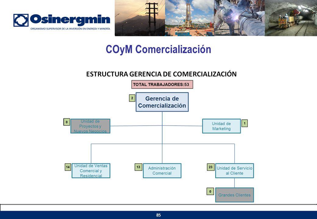 COyM Comercialización