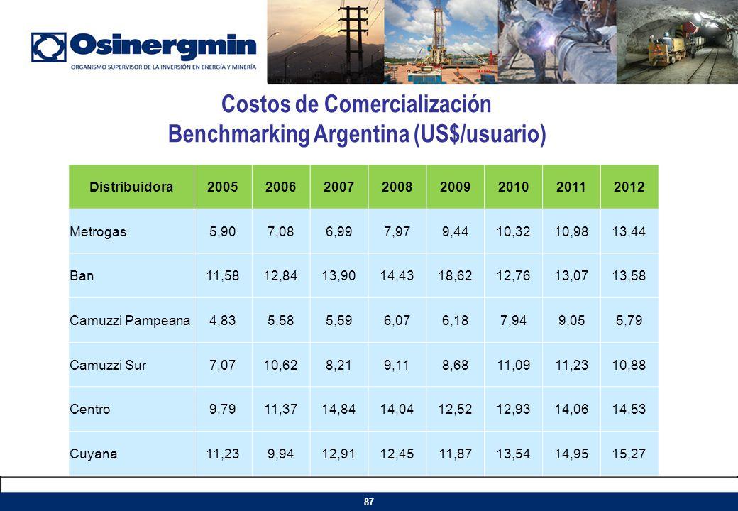 Costos de Comercialización Benchmarking Argentina (US$/usuario)