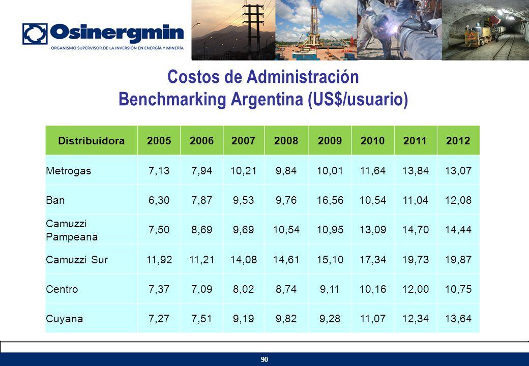 Costos de Administración Benchmarking Argentina (US$/usuario)