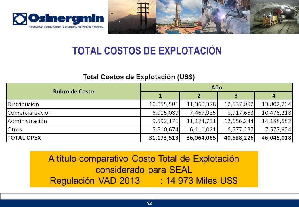TOTAL COSTOS DE EXPLOTACIÓN