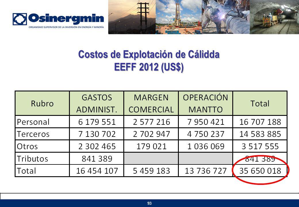 Costos de Explotación de Cálidda EEFF 2012 (US$)