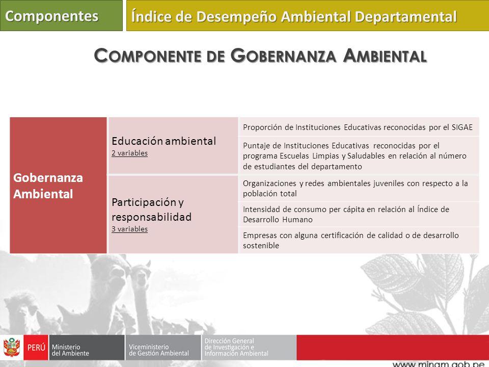 Componente de Gobernanza Ambiental