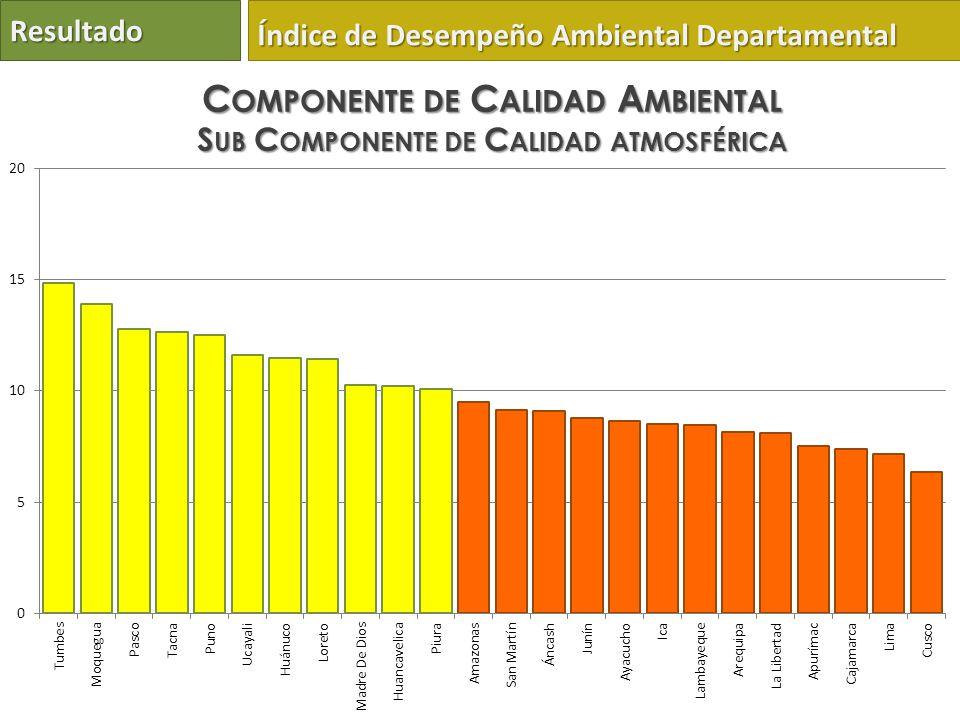 Componente de Calidad Ambiental Sub Componente de Calidad atmosférica