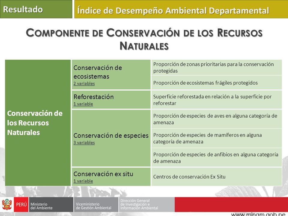 Componente de Conservación de los Recursos