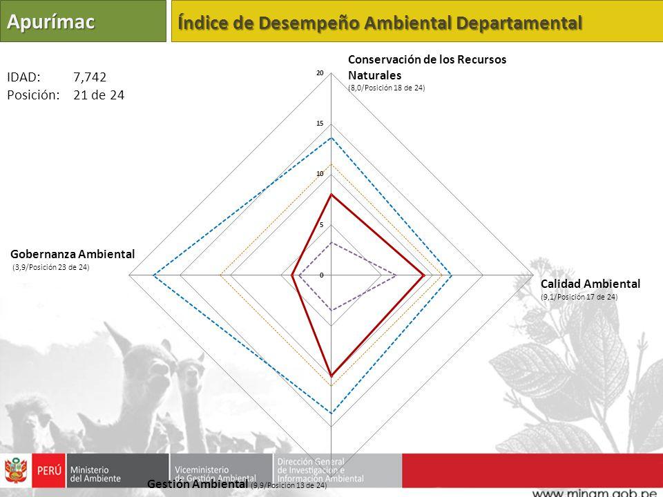 Apurímac Índice de Desempeño Ambiental Departamental IDAD: 7,742
