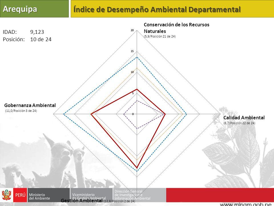 Arequipa Índice de Desempeño Ambiental Departamental IDAD: 9,123