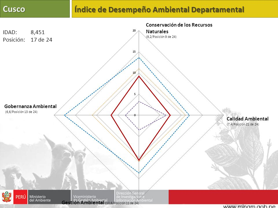 Cusco Índice de Desempeño Ambiental Departamental IDAD: 8,451