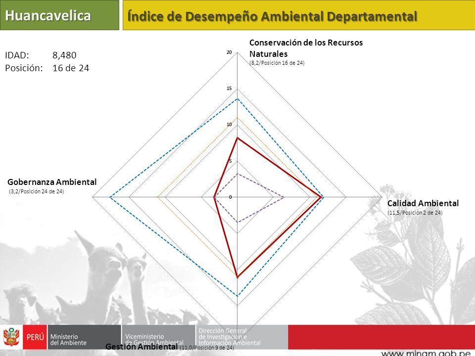 Huancavelica Índice de Desempeño Ambiental Departamental IDAD: 8,480