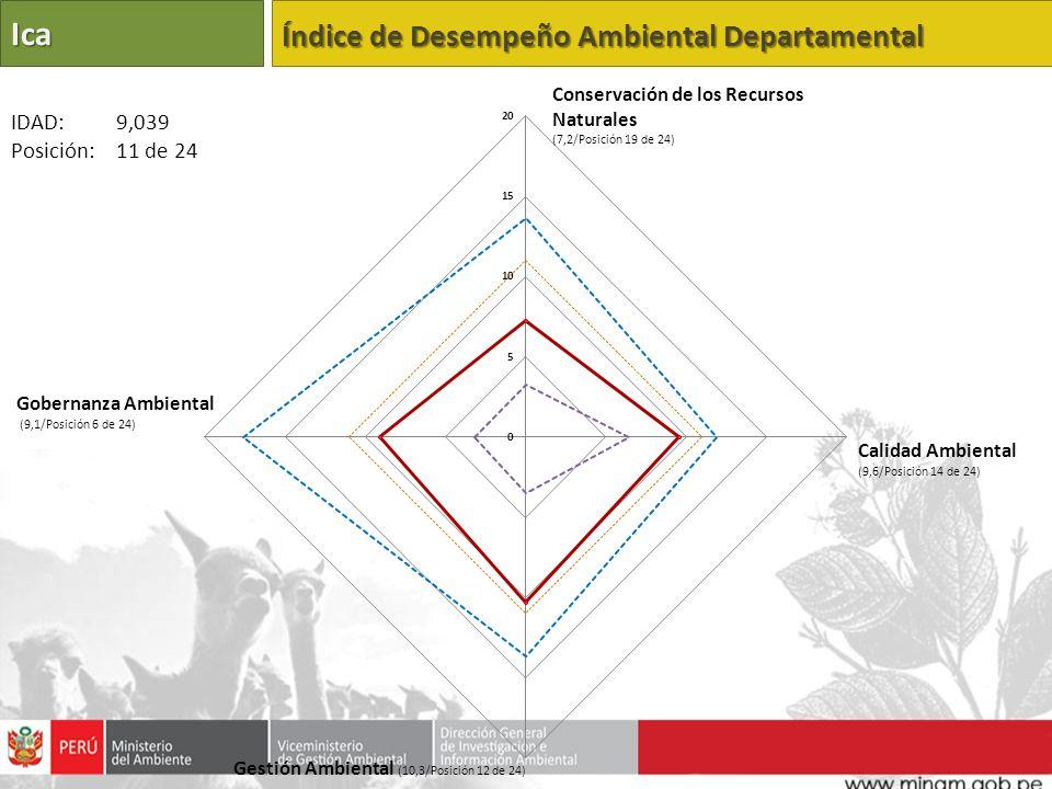 Ica Índice de Desempeño Ambiental Departamental IDAD: 9,039