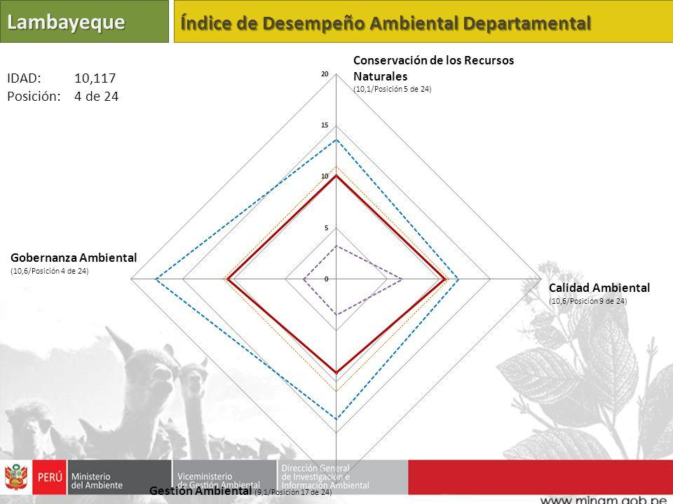 Lambayeque Índice de Desempeño Ambiental Departamental IDAD: 10,117
