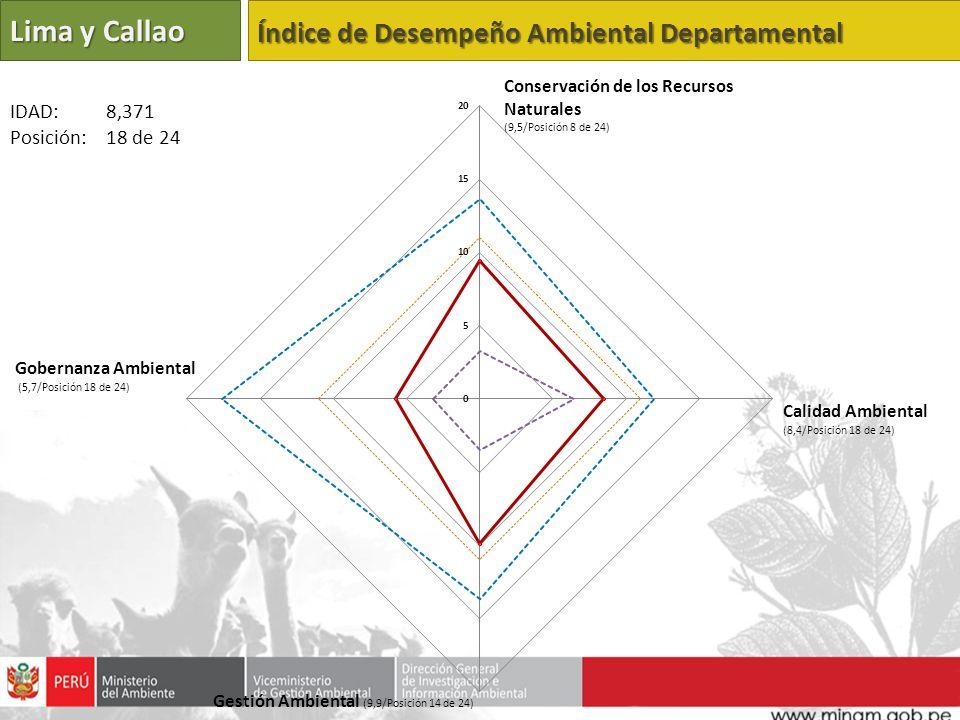Lima y Callao Índice de Desempeño Ambiental Departamental IDAD: 8,371