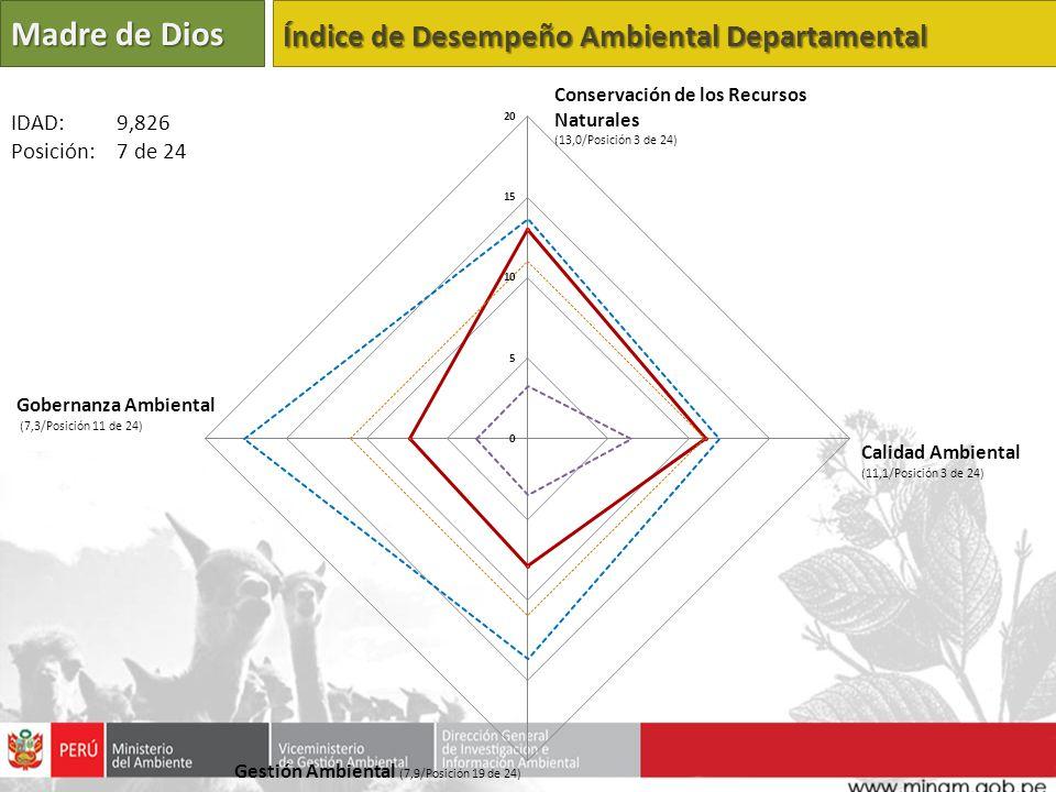 Madre de Dios Índice de Desempeño Ambiental Departamental IDAD: 9,826