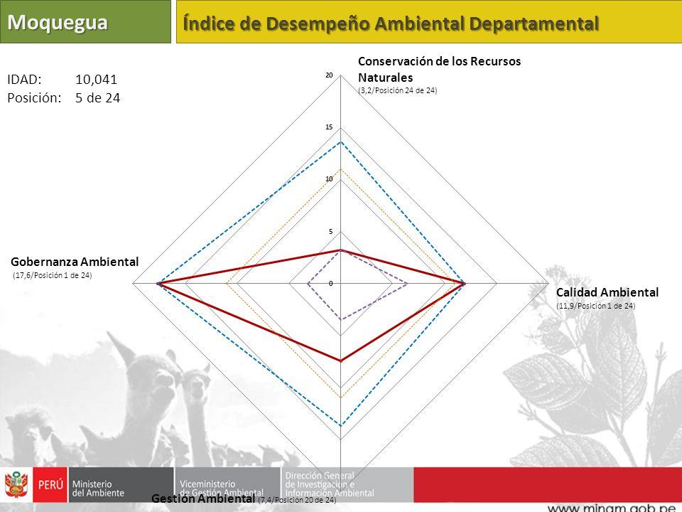 Moquegua Índice de Desempeño Ambiental Departamental IDAD: 10,041