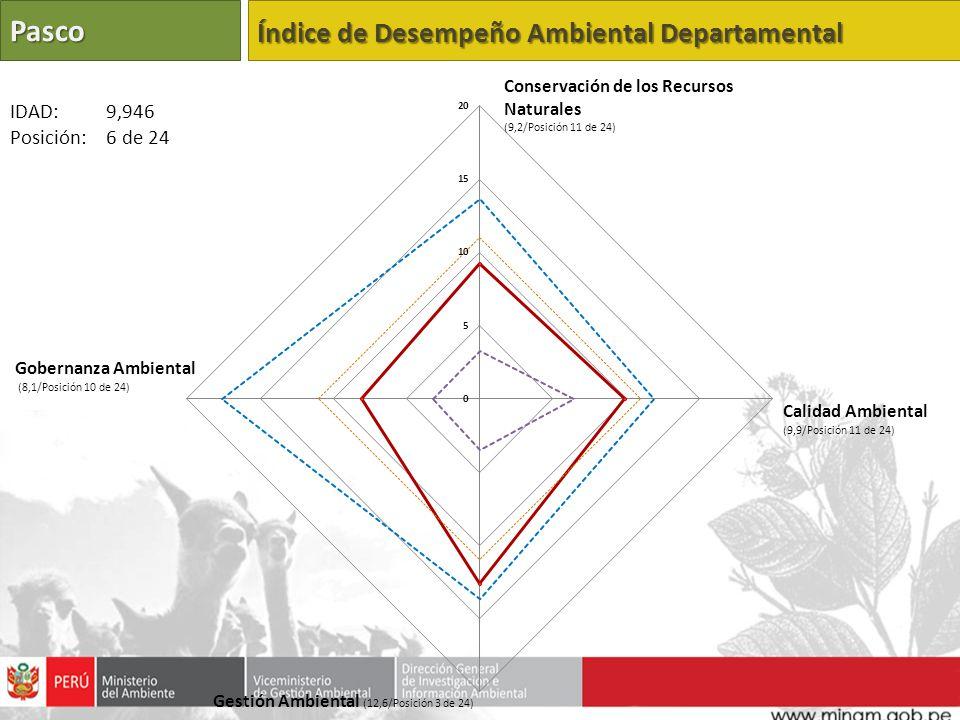 Pasco Índice de Desempeño Ambiental Departamental IDAD: 9,946