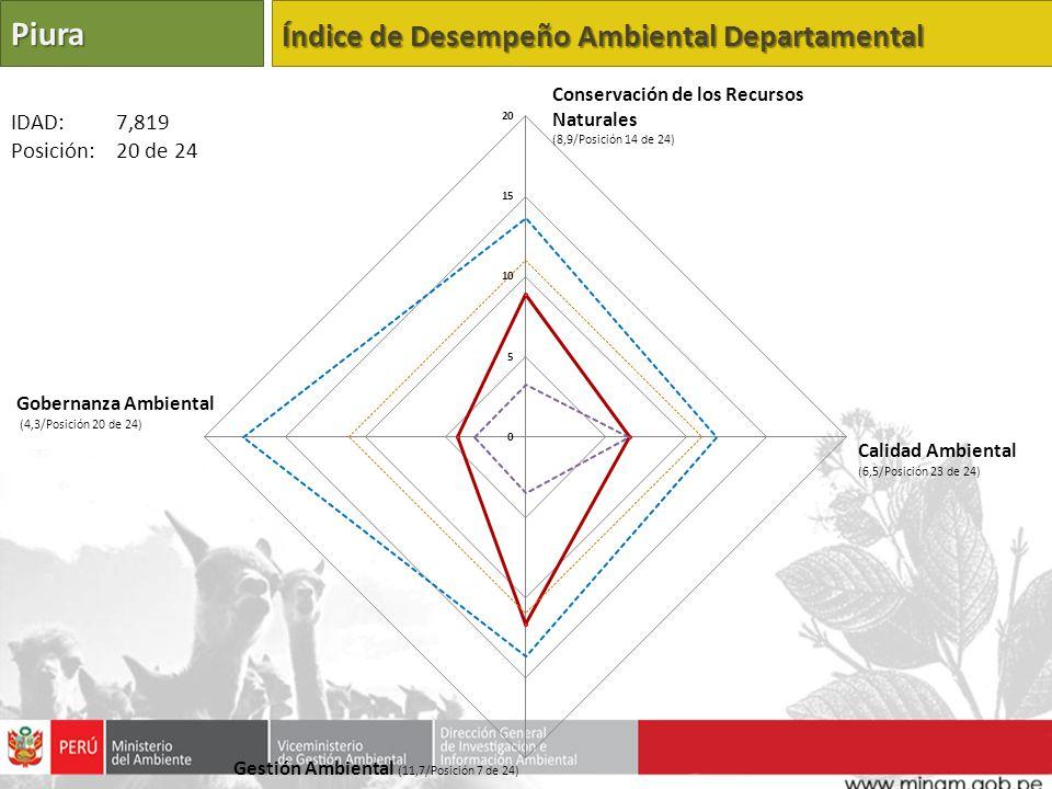 Piura Índice de Desempeño Ambiental Departamental IDAD: 7,819
