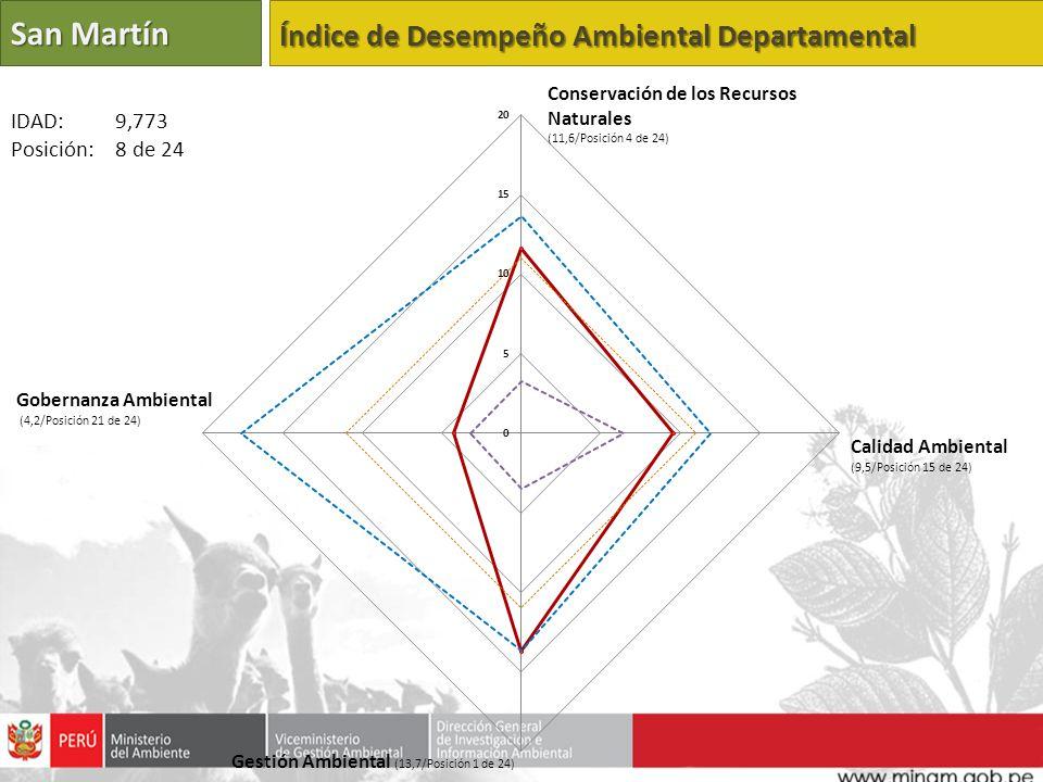 San Martín Índice de Desempeño Ambiental Departamental IDAD: 9,773