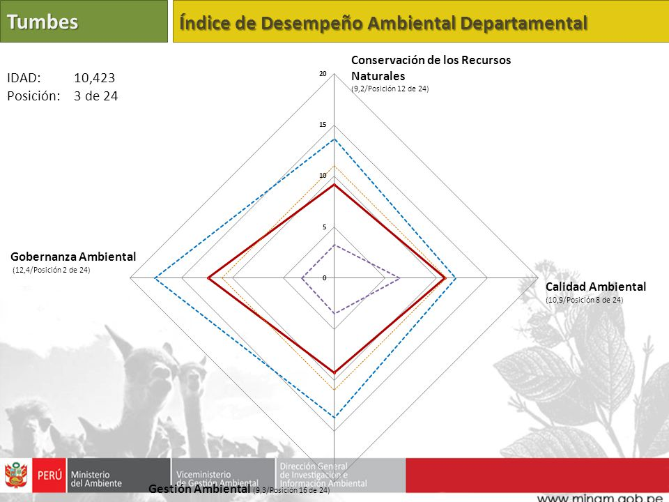 Tumbes Índice de Desempeño Ambiental Departamental IDAD: 10,423