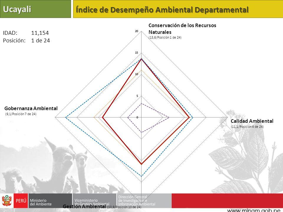 Ucayali Índice de Desempeño Ambiental Departamental IDAD: 11,154