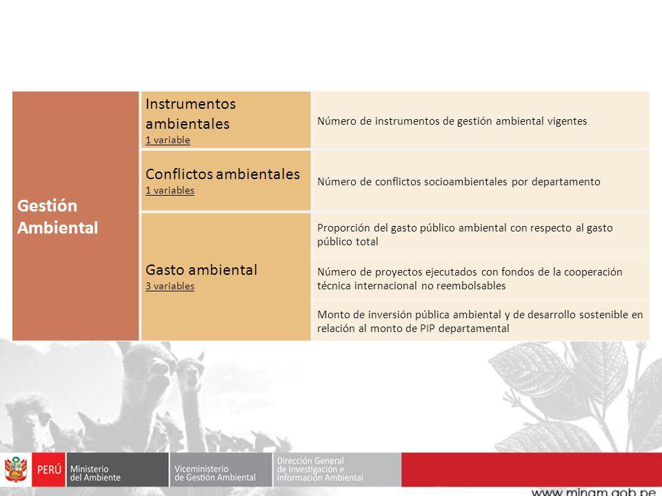 Gestión Ambiental Instrumentos ambientales Conflictos ambientales