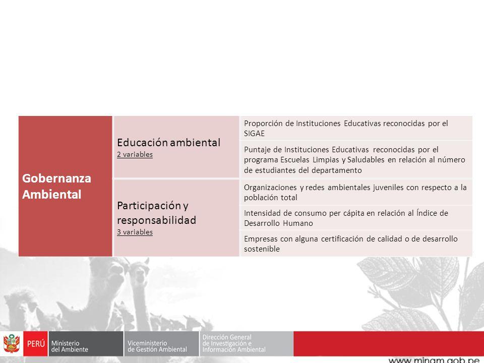 Gobernanza Ambiental Educación ambiental