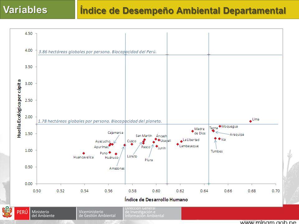 Variables Índice de Desempeño Ambiental Departamental