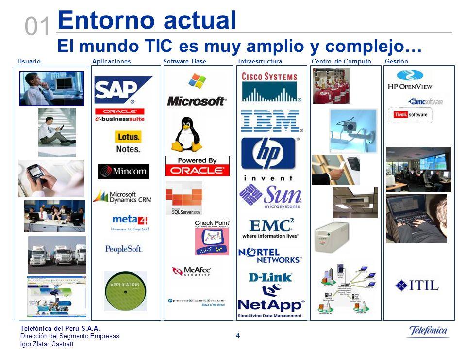 Entorno actual El mundo TIC es muy amplio y complejo…